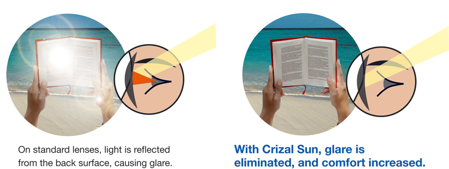 crizal-sun-uv-eliminates-glare.jpg